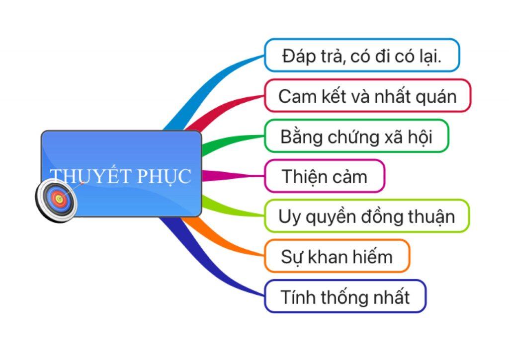 7 nguyên tắc thuyết phục, gây ảnh hưởng
